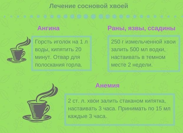 Рецепты лечения