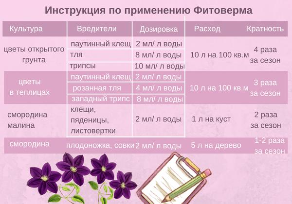 Инструкция по использованию Фитоверма