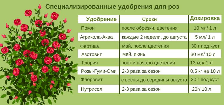 Нормы внесения удобрений