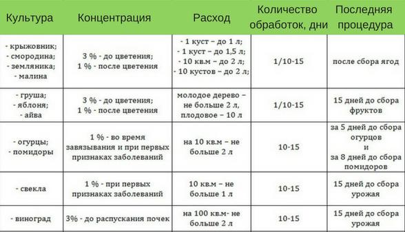 Инструкция по использованию бордоской жидкости