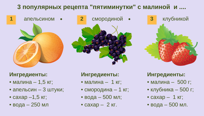 Рецепты ассорти с малиной