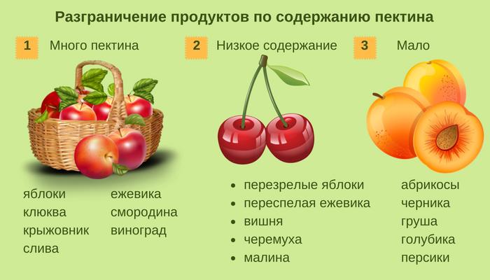 Сколько пектина в ягодах и фруктах