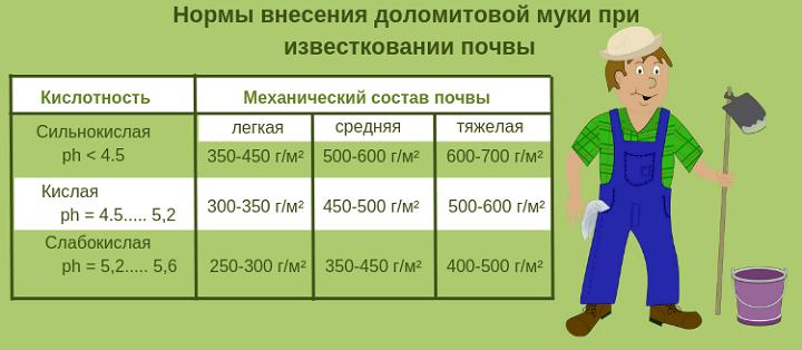 Нормы применения доломитовой муки